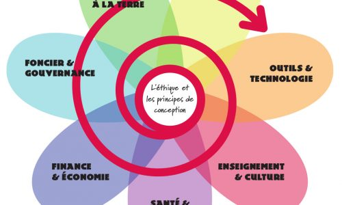 Formation en ligne, gratuite : Conception en Permaculture